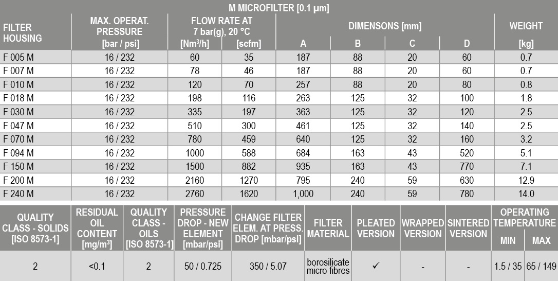 f-m series technical data